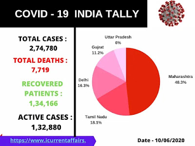 Covid 19 cases in India