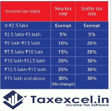 Income Tax new and old tax slab as per U/s 115 BAC