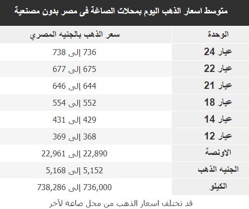 متوسط اسعار الذهب اليوم بمحلات الصاغة فى مصر بدون مصنعية 18-1-2019