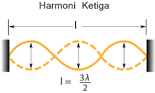 Gambar Nada Atas Kedua(Harmoni Ketiga) pada dawai