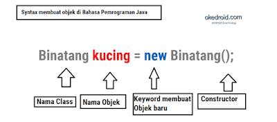 Syntax Membuat Obyek baru Java