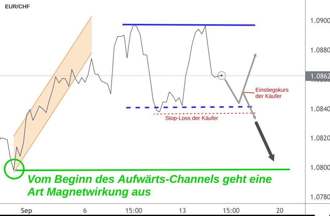 Verkaufs Tradingsignal auf EUR/CHF-Kurs Linienchart
