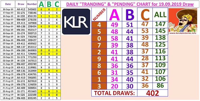 Kerala Lottery Results Winning Numbers Daily Charts for 402 Draws on 19.09.2019