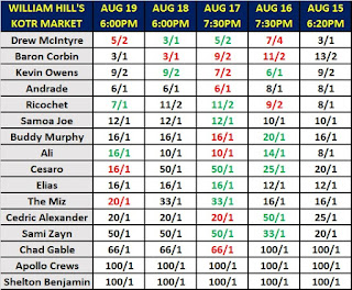 William Hill's King of the Ring 2019 Betting Odds As Of August 19th