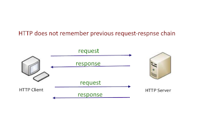 HTTP Request/Response