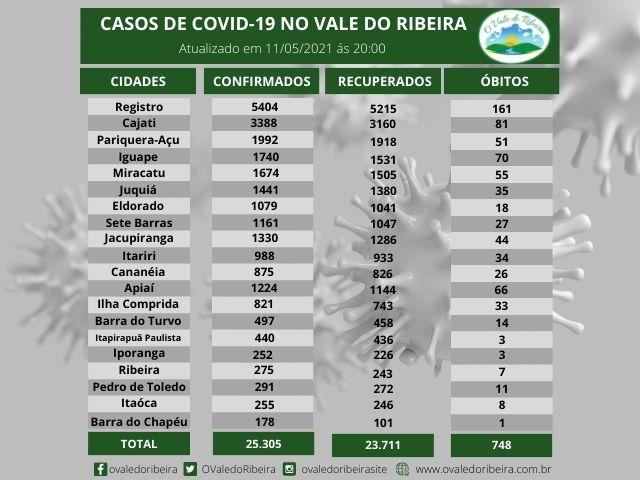 Vale do Ribeira soma 25.305 casos positivos, 23.711  recuperados e 748  mortes do Coronavírus - Covid-19