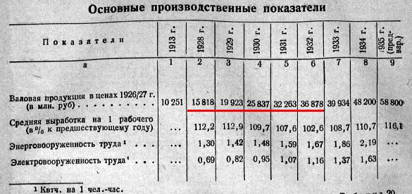валовый продукт СССР 1928 - 1934