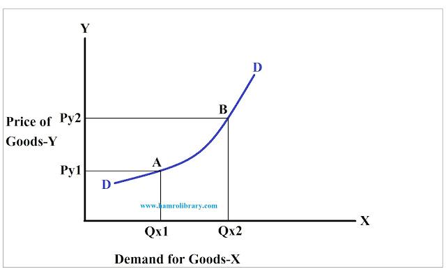 measurement-of-cross-elasticity-of-demand-arc-method-diagram