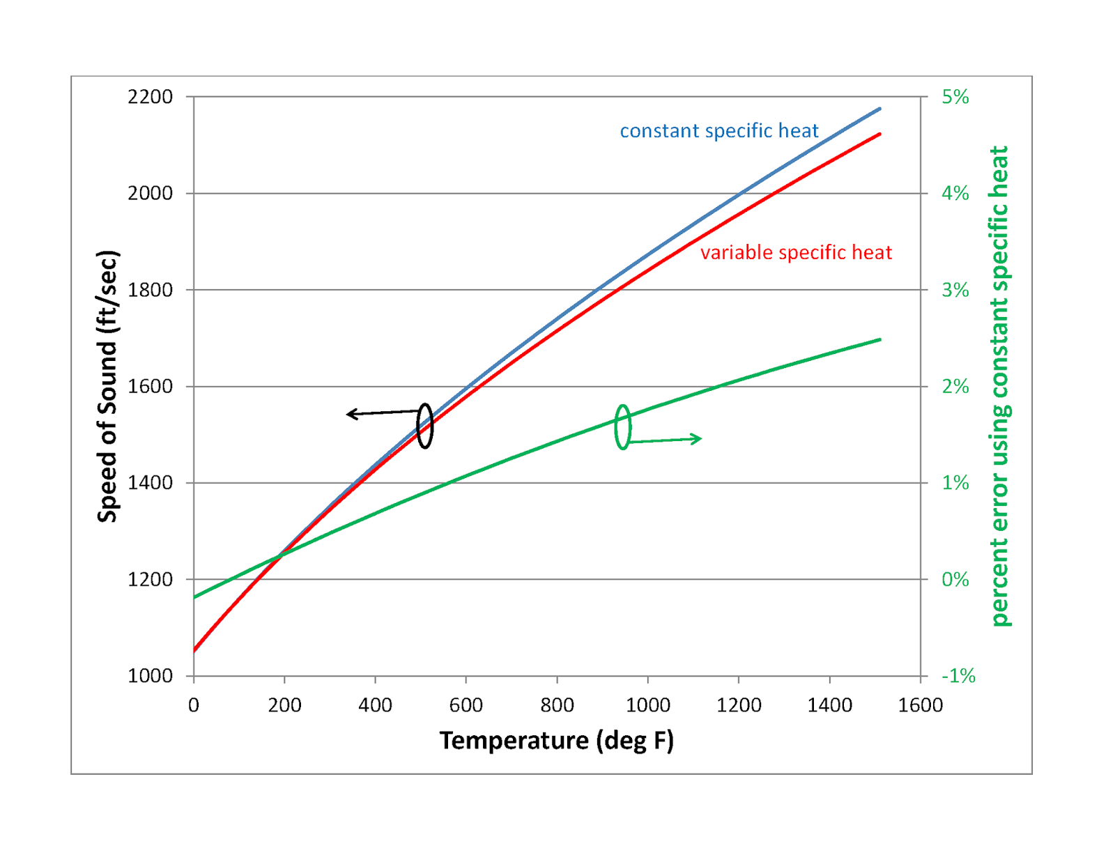 Heat Transfer and Applied Thermodynamics: Specific Heat Ratio