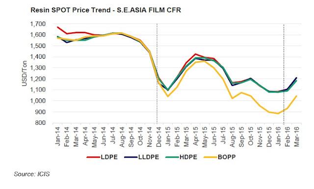 PP - PE Asia Price 2016 04 15
