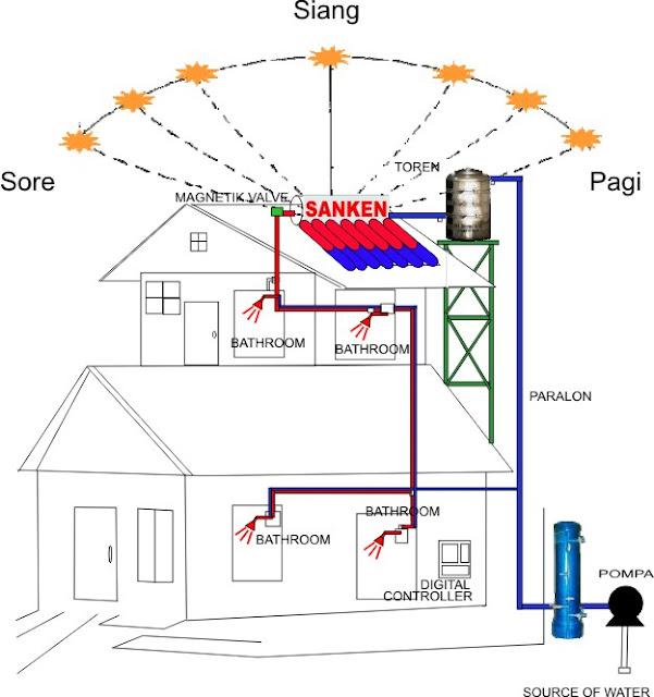 Pemanas Air Tenaga Surya Matahari Sanken Electronic