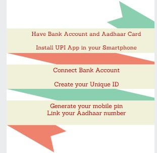 UPI -How to make Payments