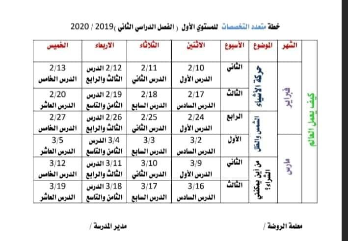 """خطة كي جي """"المستوى الاول"""" الفصل الدراسي الثاني 2020 في جميع المواد 7"""