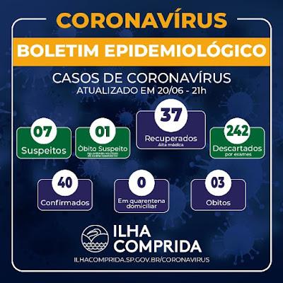 Ilha Comprida tem novo óbito suspeito de Coronavirus - Covid-19 neste 20/06