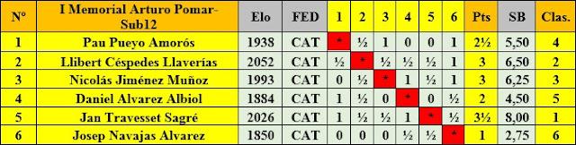 Cuadro de clasificación según orden de sorteo inicial del I Memorial Arturo Pomar Salamanca, categoría Sub-12