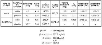 Resultados Determinacion de la viscosidad de fluidos