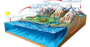 Hidrojeoloji Mühendisliği nedir
