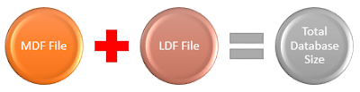MDF and LDF files