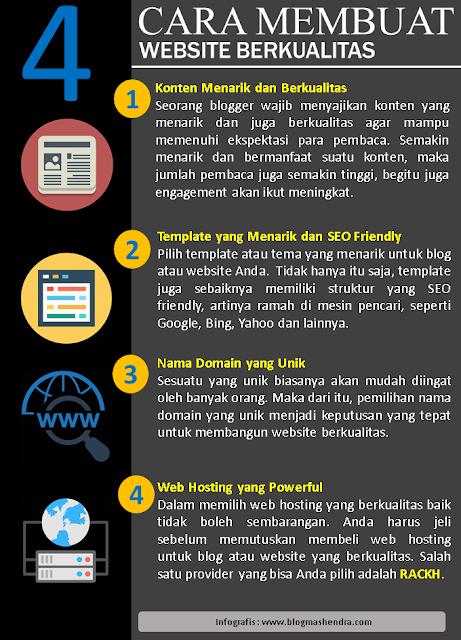 4 Cara Membuat Website Berkualitas