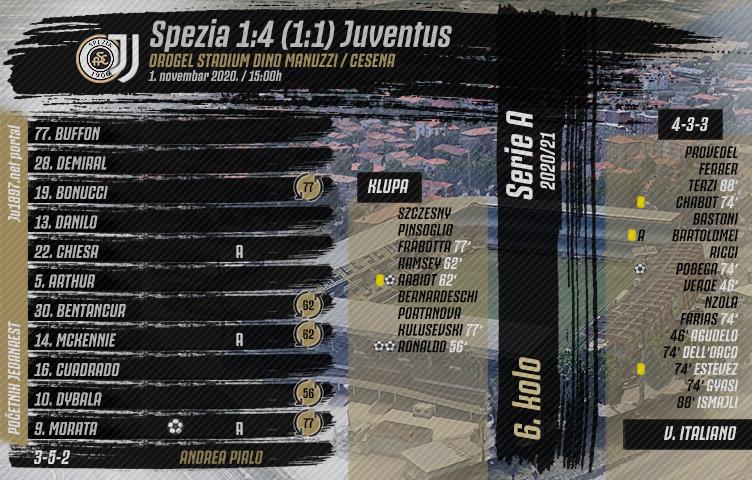 Serie A 2020/21 / 6. kolo / Spezia - Juventus 1:4 (1:1)