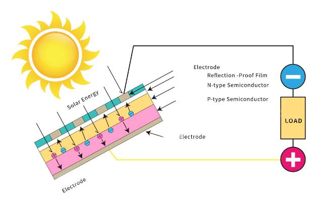 Prinsip Kerja Sensor Cahaya Solar Cell