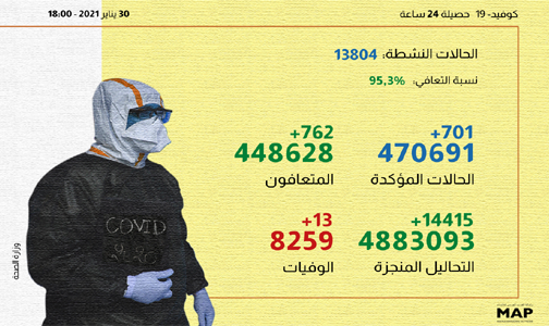 (كوفيد-19).. 701 إصابة جديدة و762 حالة شفاء خلال الـ24 ساعة الماضية