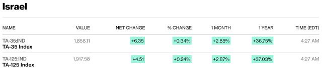 European, Middle Eastern & African Stocks - Bloomberg #Israel #SaudiArabia #Qatar mid-session