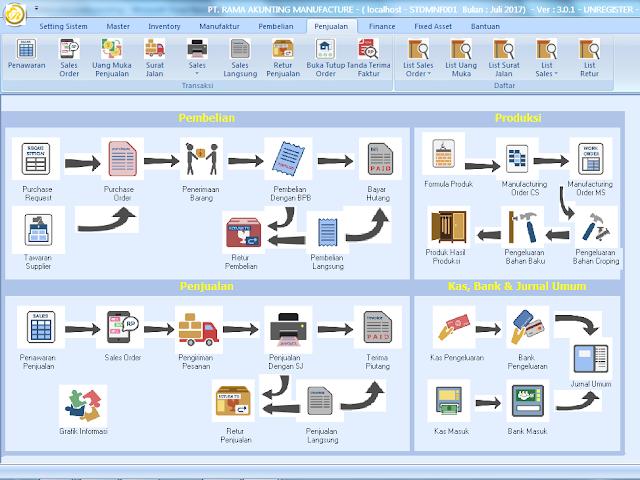 Software Akuntansi Manufacture/Trading/Project Murah