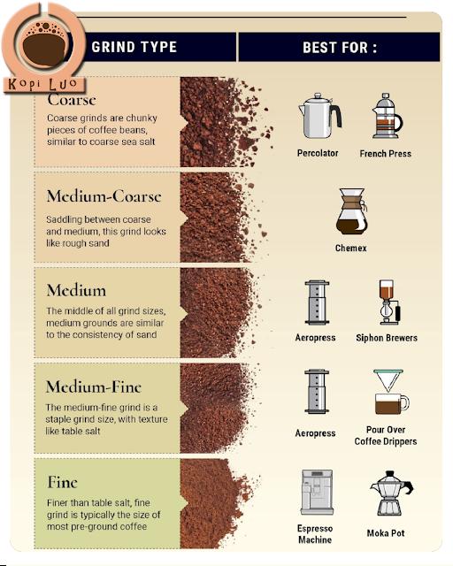 Tingkat kehalusan biji kopi