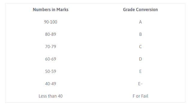 Number to Grade Conversion Table