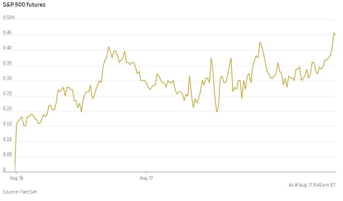 Los futuros del S&P 500 muestran un cambio de referencia a un nivel récord