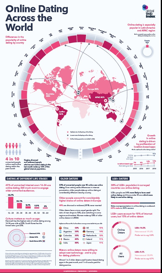 Globalwebindex tinder dating