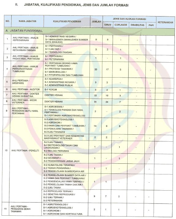 Lowongan Kerja SMA SMK D3 S1 CPNS Kementrian Pertanian ...