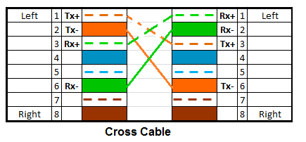 Cross Cable Color Coding