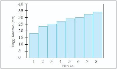 Diagram batang perkecambahan tanaman kacang panjang.