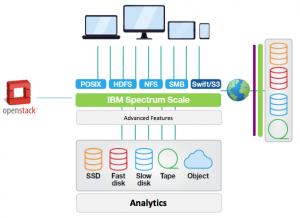 IBM Tutorials and Materials, IBM Certifications, IBM Guide