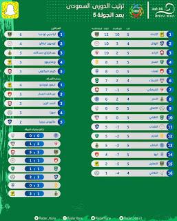 ترتيب الدوري السعودي2022 قبل بداية الجولة 5