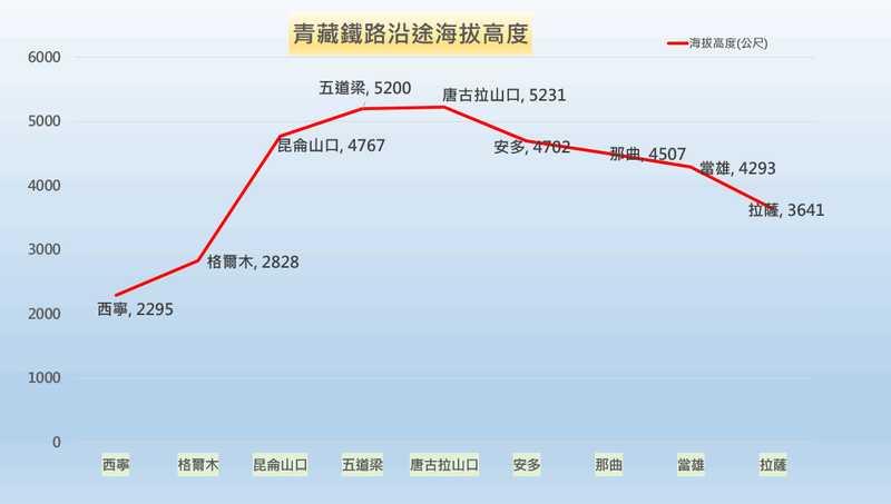 青藏鐵路沿途海拔高度