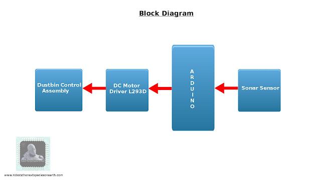 Smart Dustbin Using Arduino