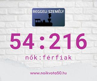 A Reggeli személy rádióműsor beszélgetéseiben 57:216 a nők és férfiak aránya #M134