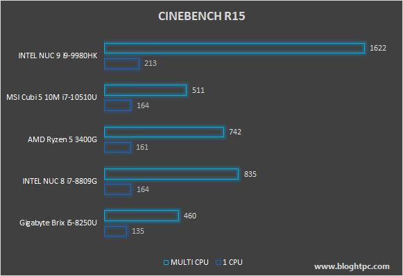 CINEBENCH R15 INTEL NUC 9 EXTREME KIT