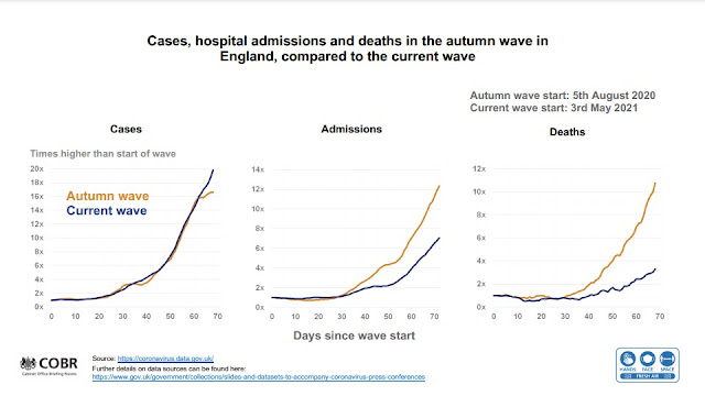190721 English Government Briefing comparison Autumn wave current wave