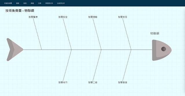 (範例)物聯網魚骨圖-步驟1