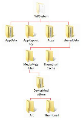 WPSystem Folder Structure