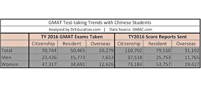 data analysis of GMAT test takers for international students from China
