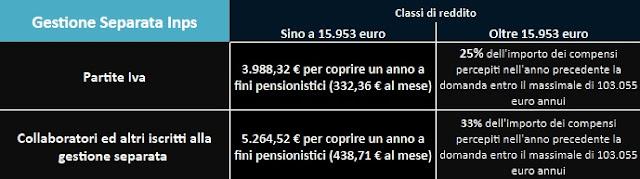 aliquote reddito contributi volontari gestione separata