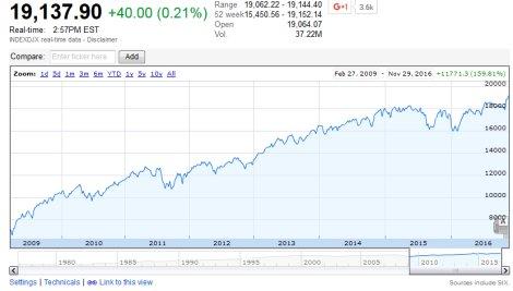 Dow Jones Record High
