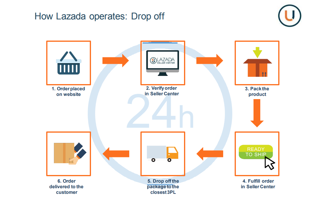 Lazada order fulfillment flow for sellers