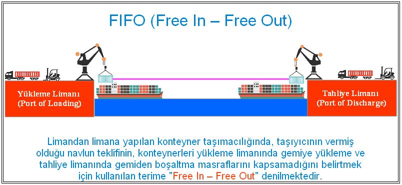 Free In - Free Out lojistik teriminin grafik yardımı ile açıklanması