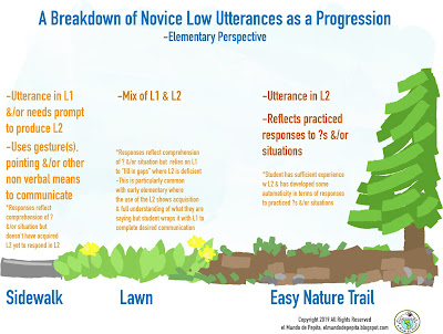 Novice Low Break down of Utterances as a Progression